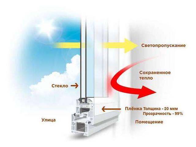 бу Теплосберегающая_пленка,Энергосберегающая_пленка,Франция,третье стекло,нет конденсата на окнах в Харькове