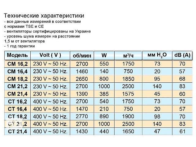 продам Центробежные вентиляторы dundar серии cm / ct бу в Одесі